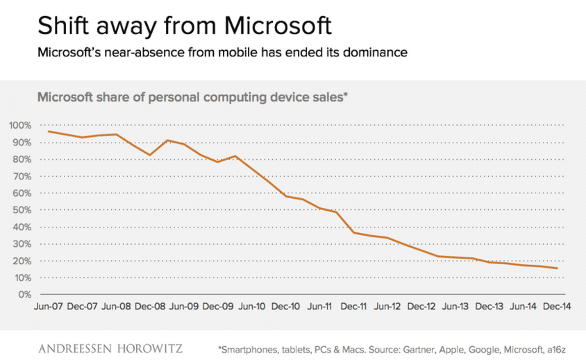 Microsoft market collapse