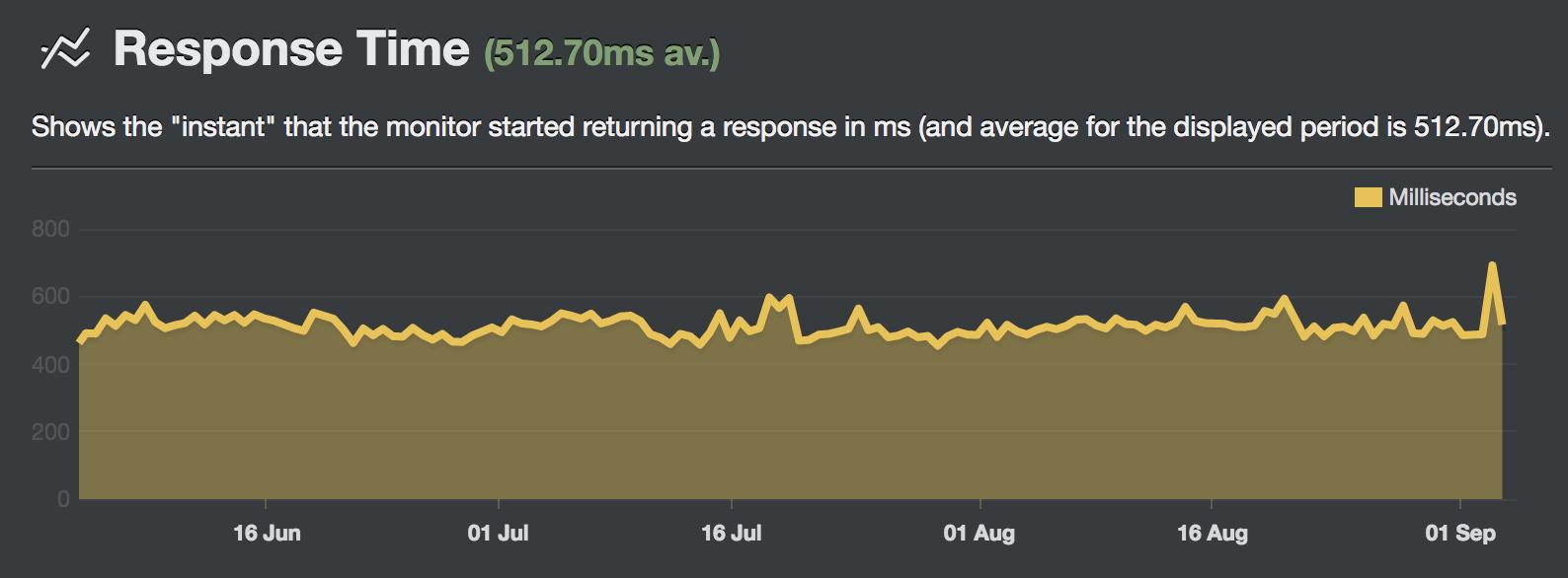 SiteGround response