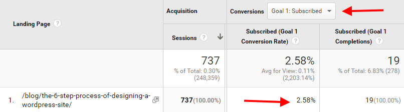 stats on subscription