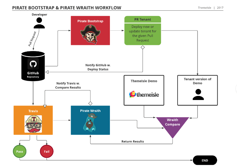 Pirate Bootstrap / Pirate Wraith workflow