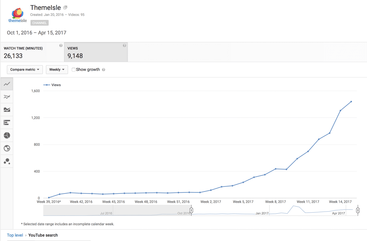 YouTube analytics 1