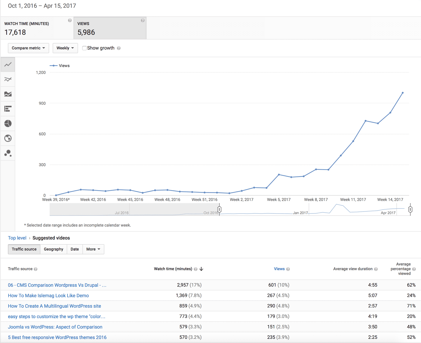 YouTube analytics 2