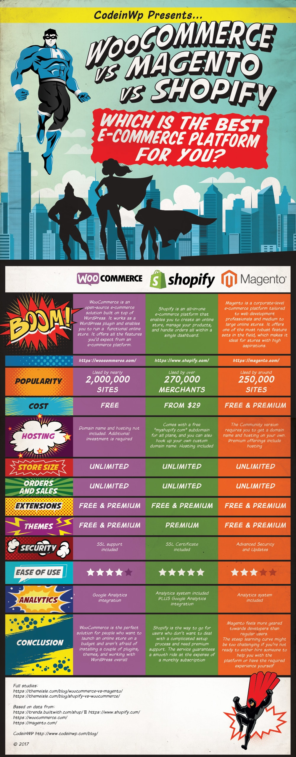 INFOGRAPHIC: WooCommerce vs Magento vs Shopify by CodeinWP.com