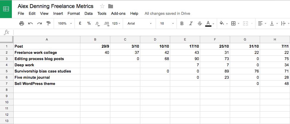 Screenshot of a blog goals spreadsheet