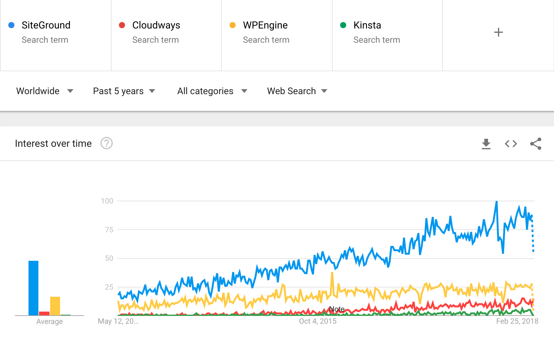 hosting trends