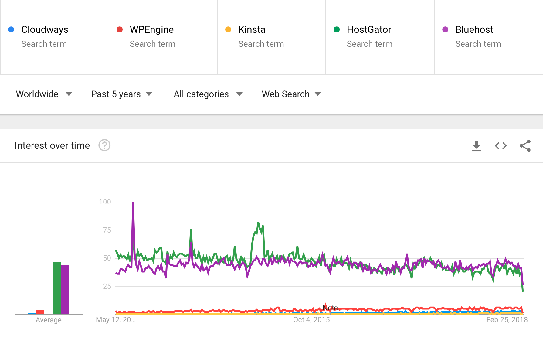 HostGator and Bluehost trends